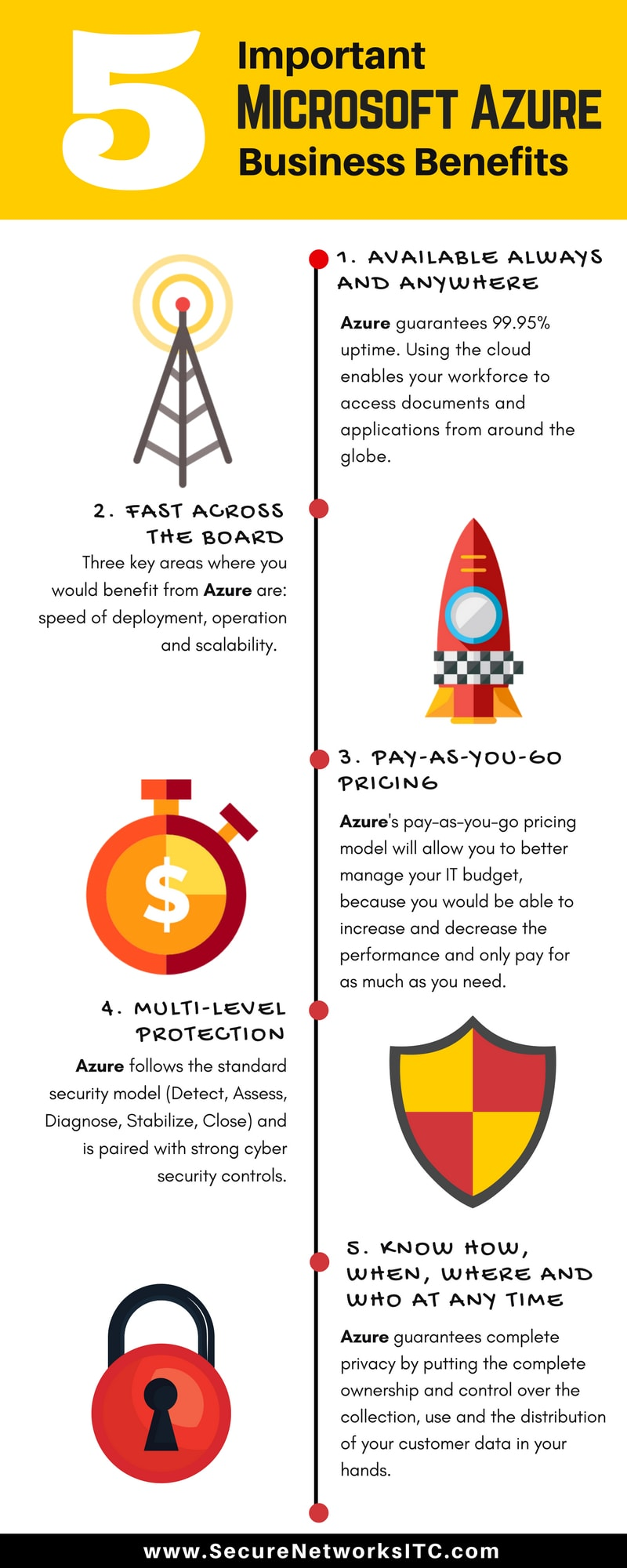 Charlotte-Azure-Business-Benefits-Infographic